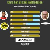 Emre Can vs Emil Hallfredsson h2h player stats