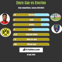 Emre Can vs Everton h2h player stats