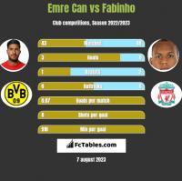 Emre Can vs Fabinho h2h player stats