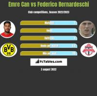 Emre Can vs Federico Bernardeschi h2h player stats