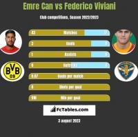 Emre Can vs Federico Viviani h2h player stats