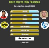 Emre Can vs Felix Passlack h2h player stats
