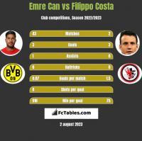 Emre Can vs Filippo Costa h2h player stats