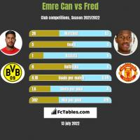 Emre Can vs Fred h2h player stats
