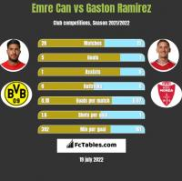 Emre Can vs Gaston Ramirez h2h player stats