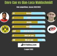 Emre Can vs Gian-Luca Waldschmidt h2h player stats