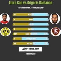 Emre Can vs Grigoris Kastanos h2h player stats