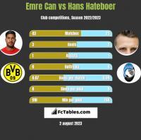 Emre Can vs Hans Hateboer h2h player stats