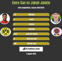 Emre Can vs Jakub Jankto h2h player stats