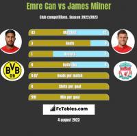 Emre Can vs James Milner h2h player stats