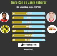 Emre Can vs Janik Haberer h2h player stats