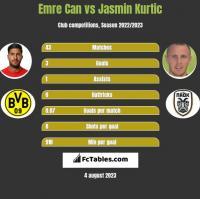 Emre Can vs Jasmin Kurtic h2h player stats