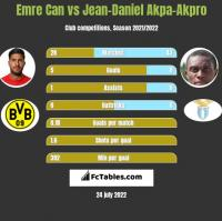 Emre Can vs Jean-Daniel Akpa-Akpro h2h player stats