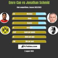 Emre Can vs Jonathan Schmid h2h player stats