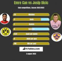 Emre Can vs Josip Ilicic h2h player stats