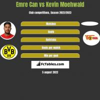 Emre Can vs Kevin Moehwald h2h player stats