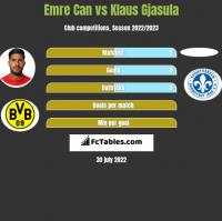 Emre Can vs Klaus Gjasula h2h player stats