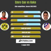 Emre Can vs Koke h2h player stats