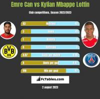 Emre Can vs Kylian Mbappe Lottin h2h player stats