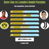 Emre Can vs Leandro Daniel Paredes h2h player stats