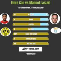 Emre Can vs Manuel Lazzari h2h player stats