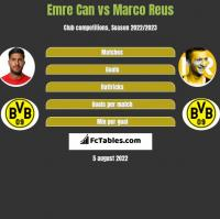 Emre Can vs Marco Reus h2h player stats
