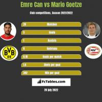 Emre Can vs Mario Goetze h2h player stats