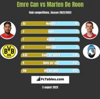Emre Can vs Marten De Roon h2h player stats
