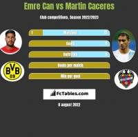 Emre Can vs Martin Caceres h2h player stats