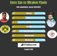 Emre Can vs Miralem Pjanic h2h player stats
