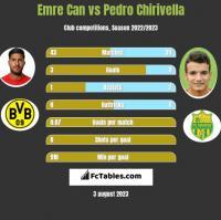Emre Can vs Pedro Chirivella h2h player stats