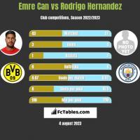Emre Can vs Rodrigo Hernandez h2h player stats