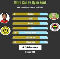 Emre Can vs Ryan Kent h2h player stats