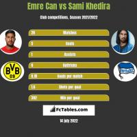 Emre Can vs Sami Khedira h2h player stats