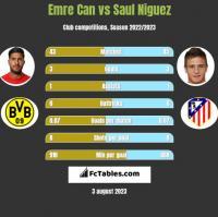 Emre Can vs Saul Niguez h2h player stats
