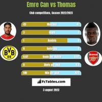 Emre Can vs Thomas h2h player stats