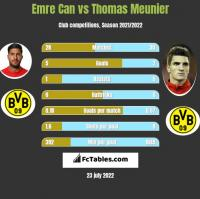 Emre Can vs Thomas Meunier h2h player stats
