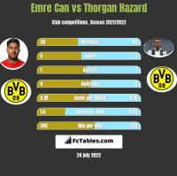 Emre Can vs Thorgan Hazard h2h player stats