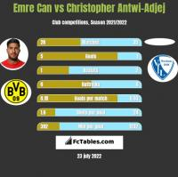 Emre Can vs Christopher Antwi-Adjej h2h player stats