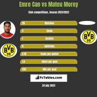 Emre Can vs Mateu Morey h2h player stats