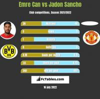 Emre Can vs Jadon Sancho h2h player stats