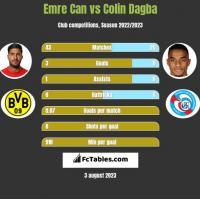 Emre Can vs Colin Dagba h2h player stats
