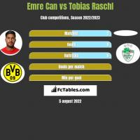 Emre Can vs Tobias Raschl h2h player stats