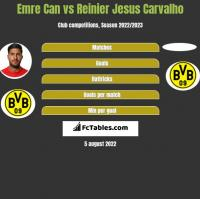 Emre Can vs Reinier Jesus Carvalho h2h player stats