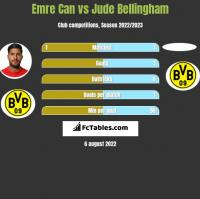 Emre Can vs Jude Bellingham h2h player stats