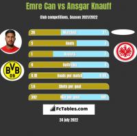 Emre Can vs Ansgar Knauff h2h player stats