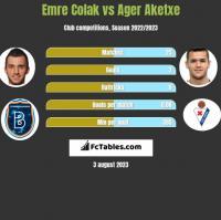 Emre Colak vs Ager Aketxe h2h player stats