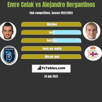 Emre Colak vs Alejandro Bergantinos h2h player stats