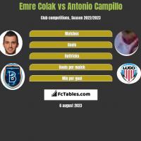 Emre Colak vs Antonio Campillo h2h player stats