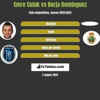 Emre Colak vs Borja Dominguez h2h player stats